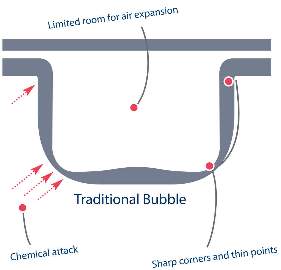 Traditional Bubble