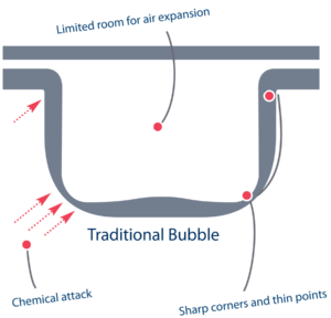 traditional bubble illustration