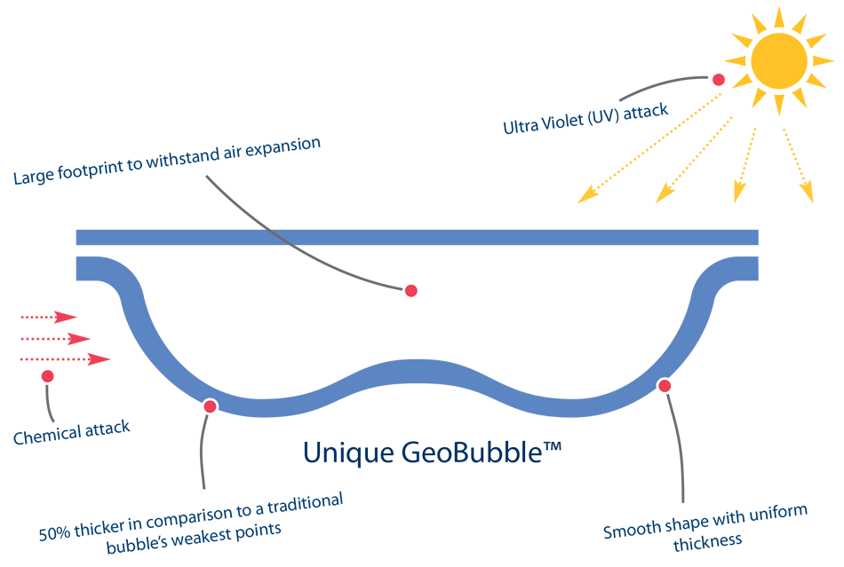 unique geobubble